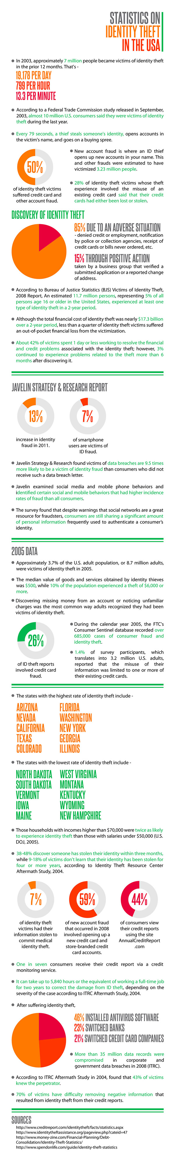 statistics about identity theft